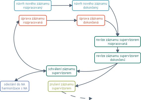 Životní cyklus záznamu